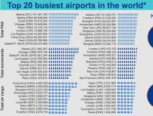 2015年全球最繁忙机场名单 亚特兰大第一 北京机场第二