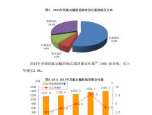2015年民航行业发展统计公报