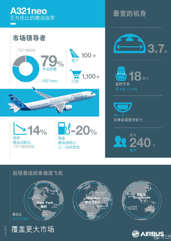 A320系列飞机是全球最畅销的单通道飞机,空客已经售出近12600架A320系列飞机,向全球320多家用户交付了超过7100架。凭借更宽的客舱,A320系列的所有家族成员能够为不同舱位的乘客提供同级别飞机中最宽敞的乘坐空间,其中经济舱乘客的座椅宽18英寸。凭借一个系列4款不同尺寸的机型(A318/A319/A320/A321),A320系列飞机座位数介于100到240座之间,能够完美覆盖包括低密度、高密度、国内短程以及中远程区域航线在内的所有单通道飞机市场。